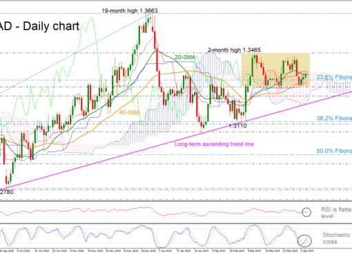 USD/CAD 05Apr19 | EconAlerts