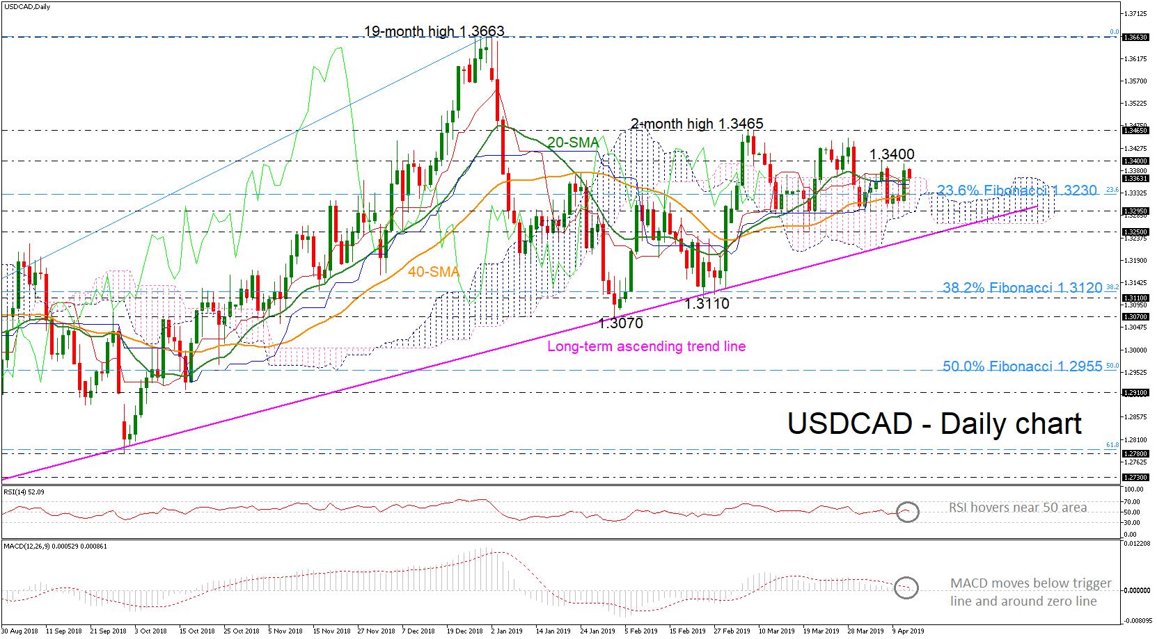 USD/CAD 12Apr19 | EconAlerts