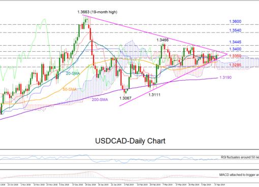 USD/CAD 19/04/19 | EconAlerts