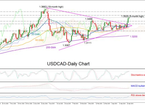 USD/CAD 25/04/19 | EconAlerts