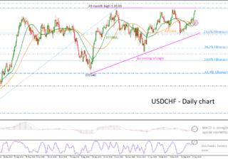 USD/CHF 18/04/19 | EconAlerts