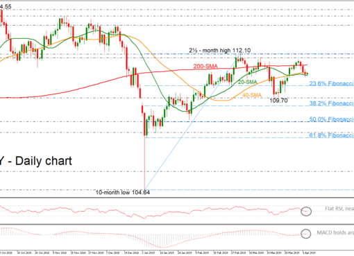 USD/JPY 11Apr19 | EconAlerts