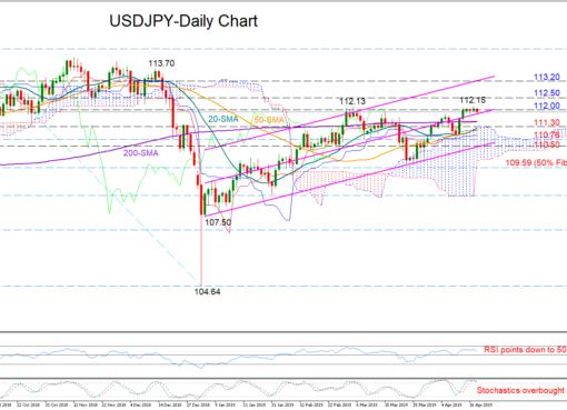 USD/JPY 18/04/19 | EconAlerts