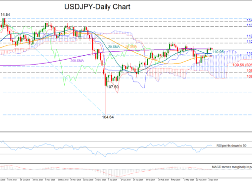 USD/JPY 4April | EconAlerts