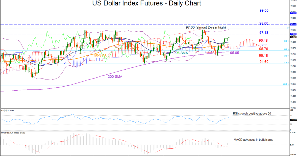 USDX-JUN19 | EconAlerts