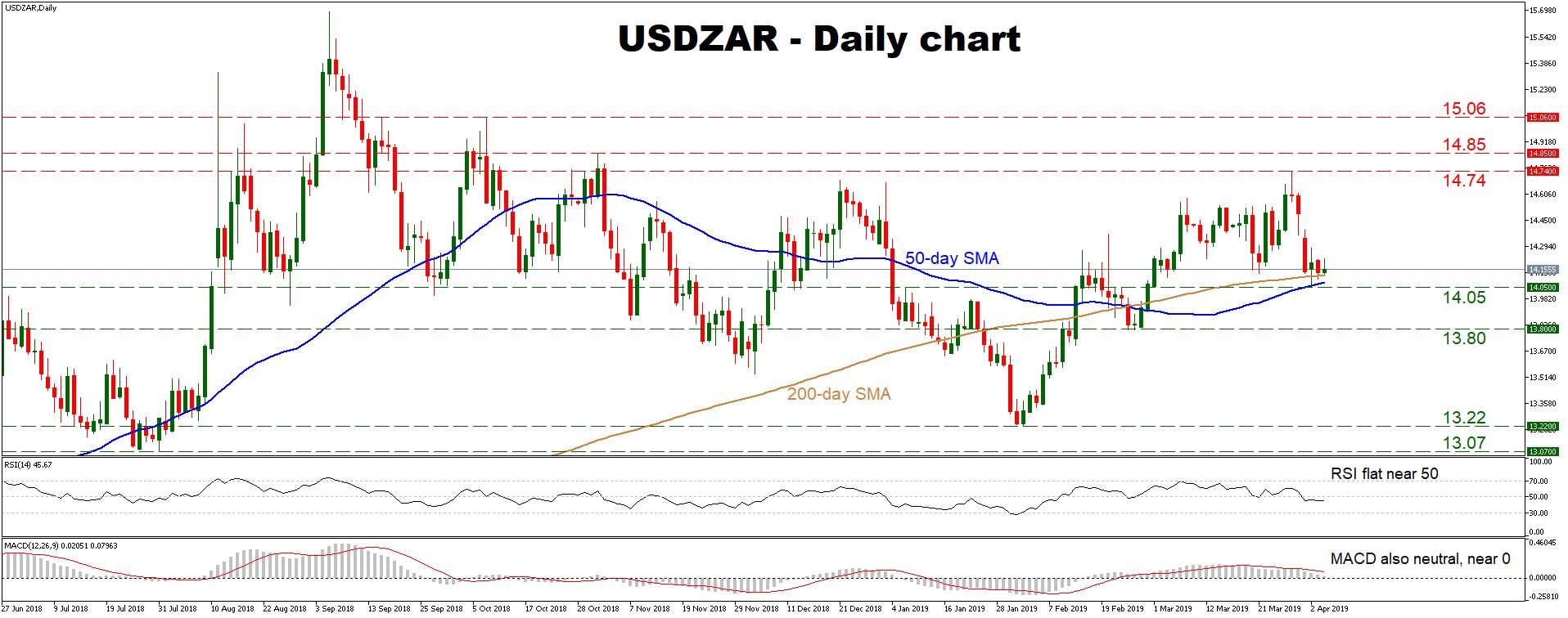 USD/ZAR 04Apr   EconAlerts
