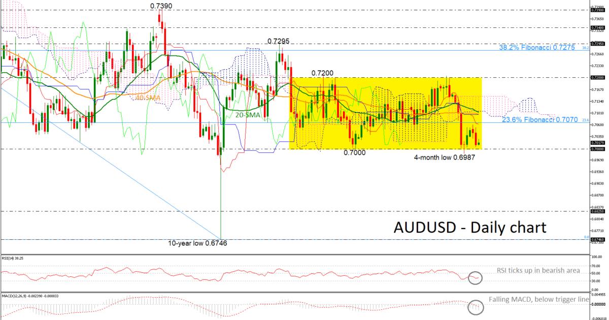 AUD/USD 02/05/19 | EconAlerts