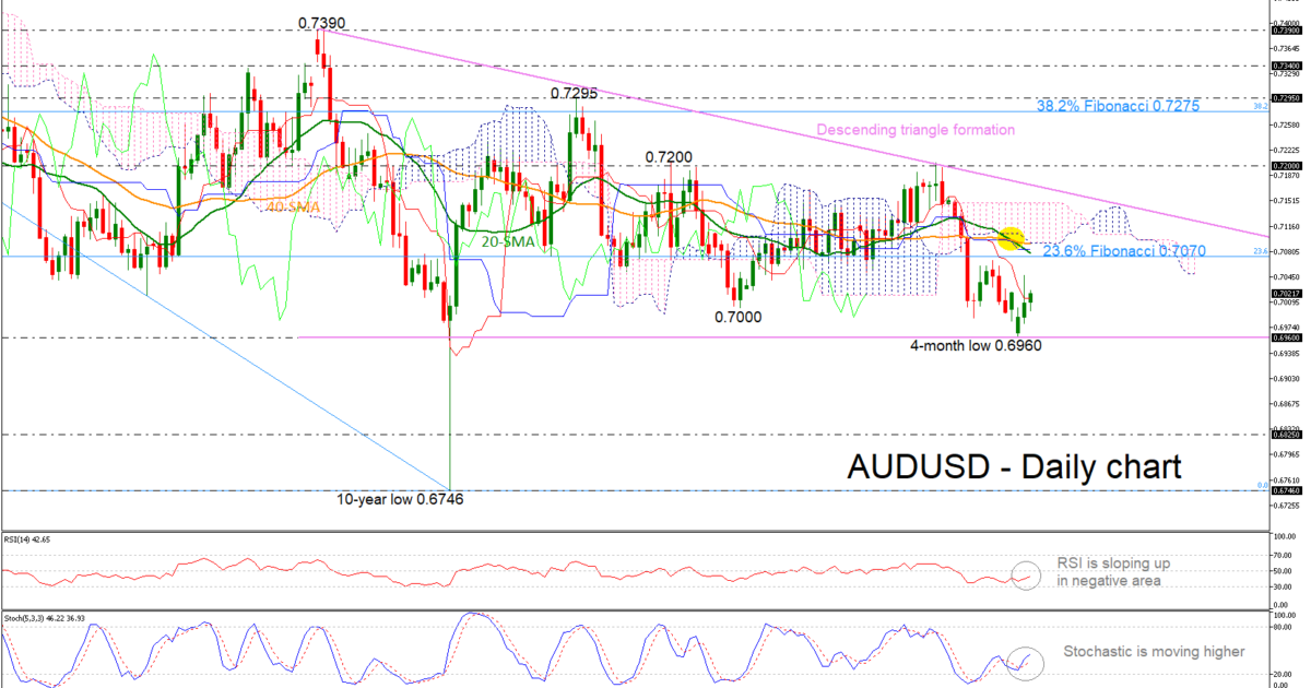 AUD/USD 08May19 | EconAlerts