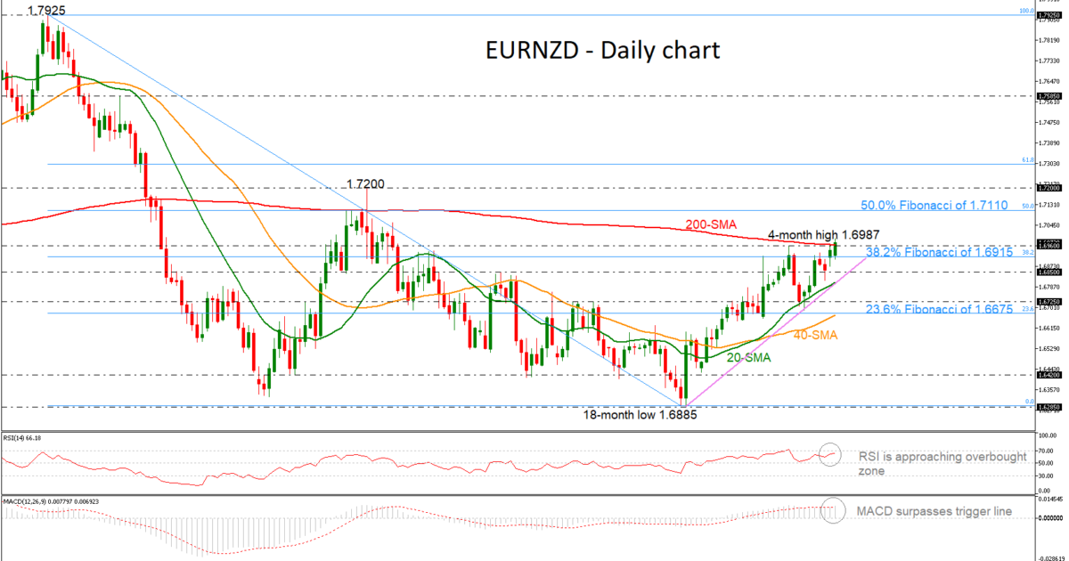 EUR/NZD 07/05/19   EconAlerts