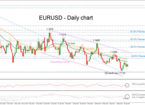 EUR/USD 06May19 | EconAlerts