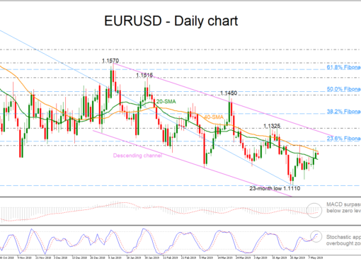EUR/USD daily timeframe chart-13May19 | EconAlerts