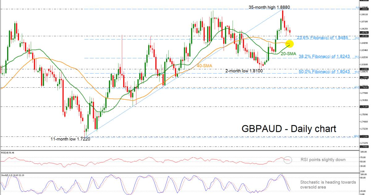 GBP/AUD 10/05/19 | EconAlerts