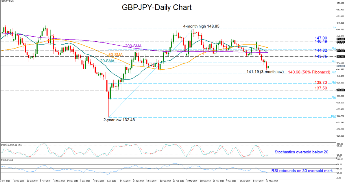 Technical Analysis – GBP/JPY looks oversold near 3-month lows | Econ