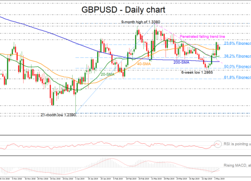 GBP/USD 07May19 | EconAlerts