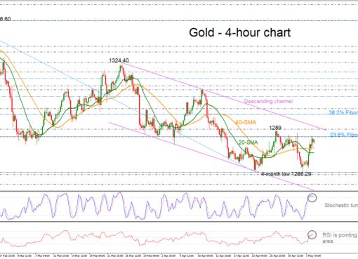 Gold 06/05/19 | EconAlerts
