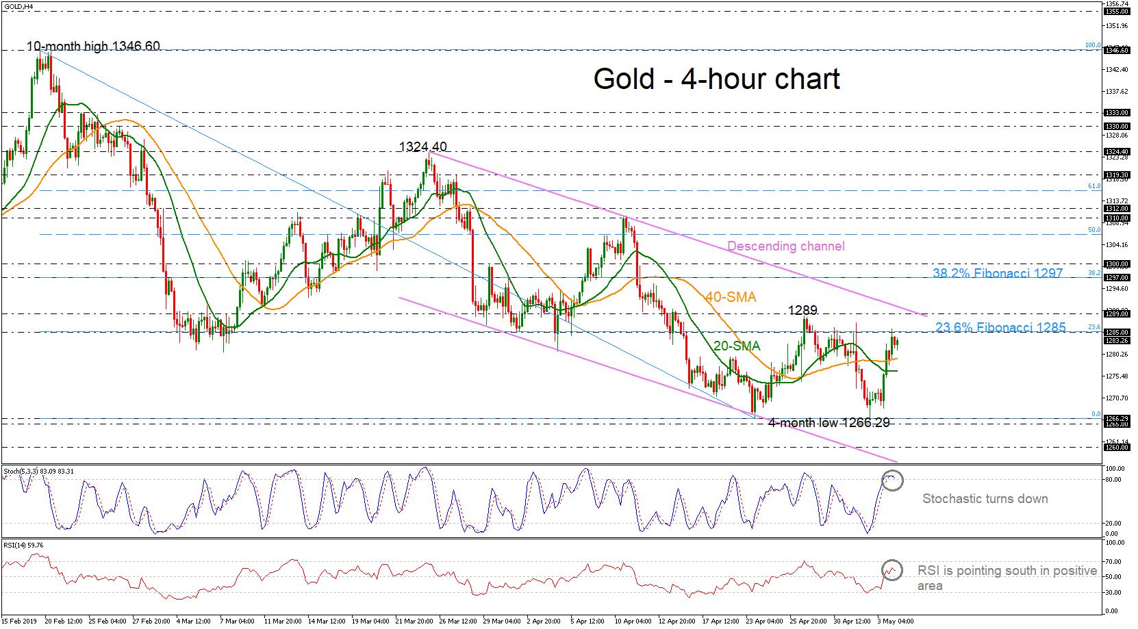 Gold 06/05/19   EconAlerts
