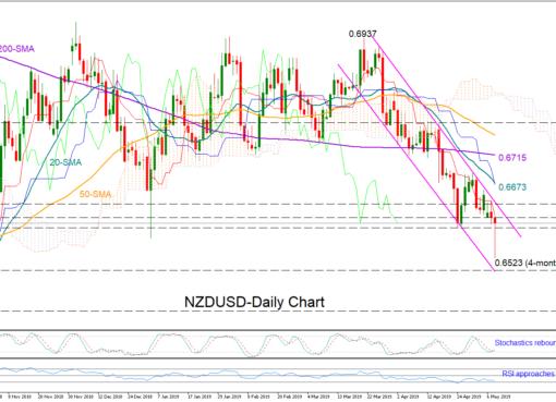 NZD/USD 08/05/19 | EconAlerts