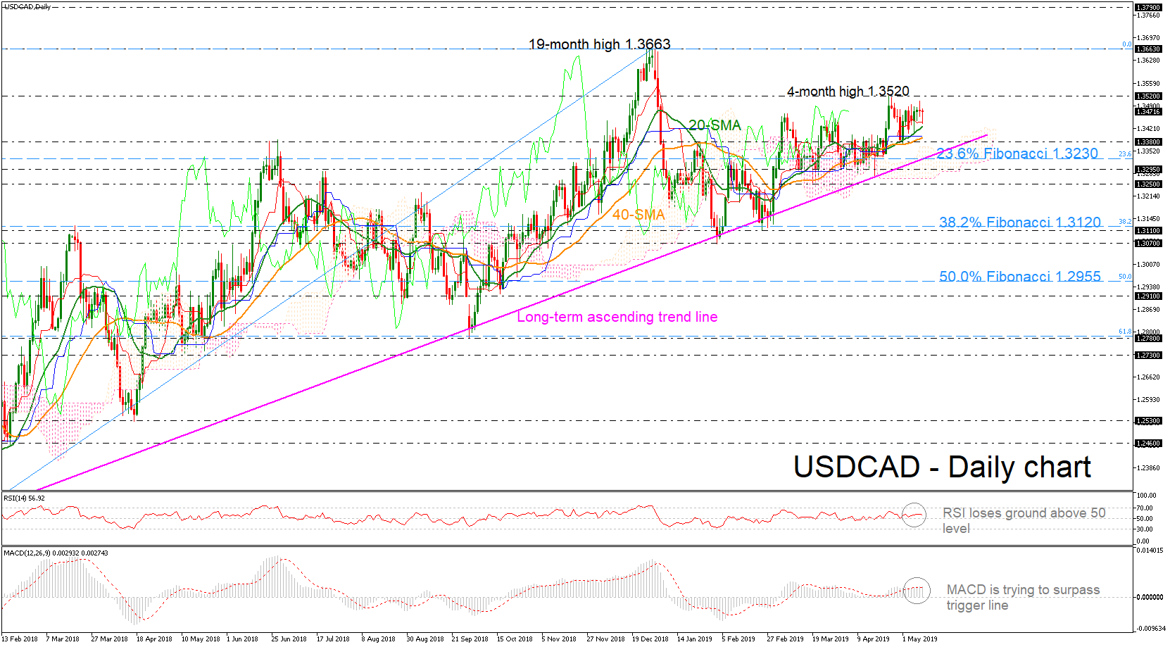 USD/CAD 10May19 | EconAlerts