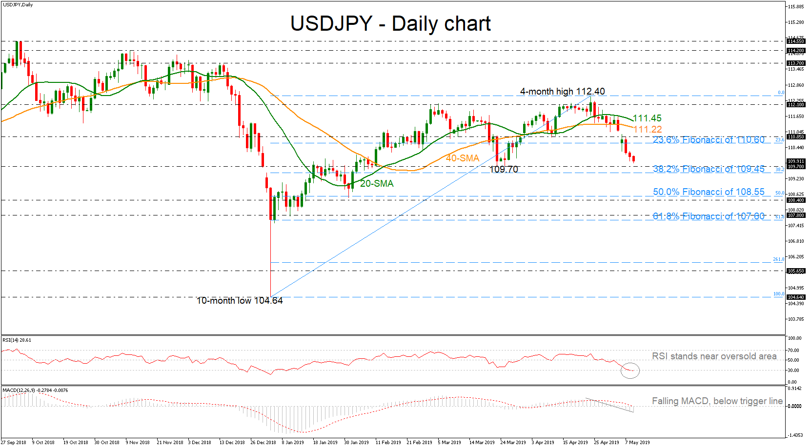 USD/JPY 09May19 | EconAlerts