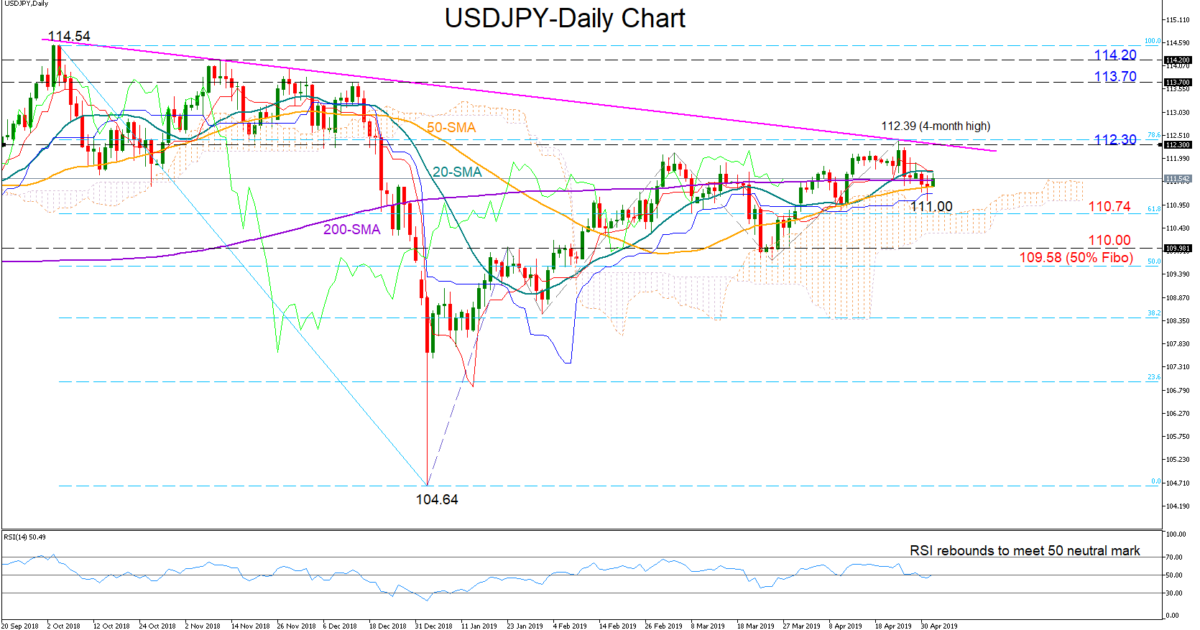 USD/JPY 2May19 | EconAlerts