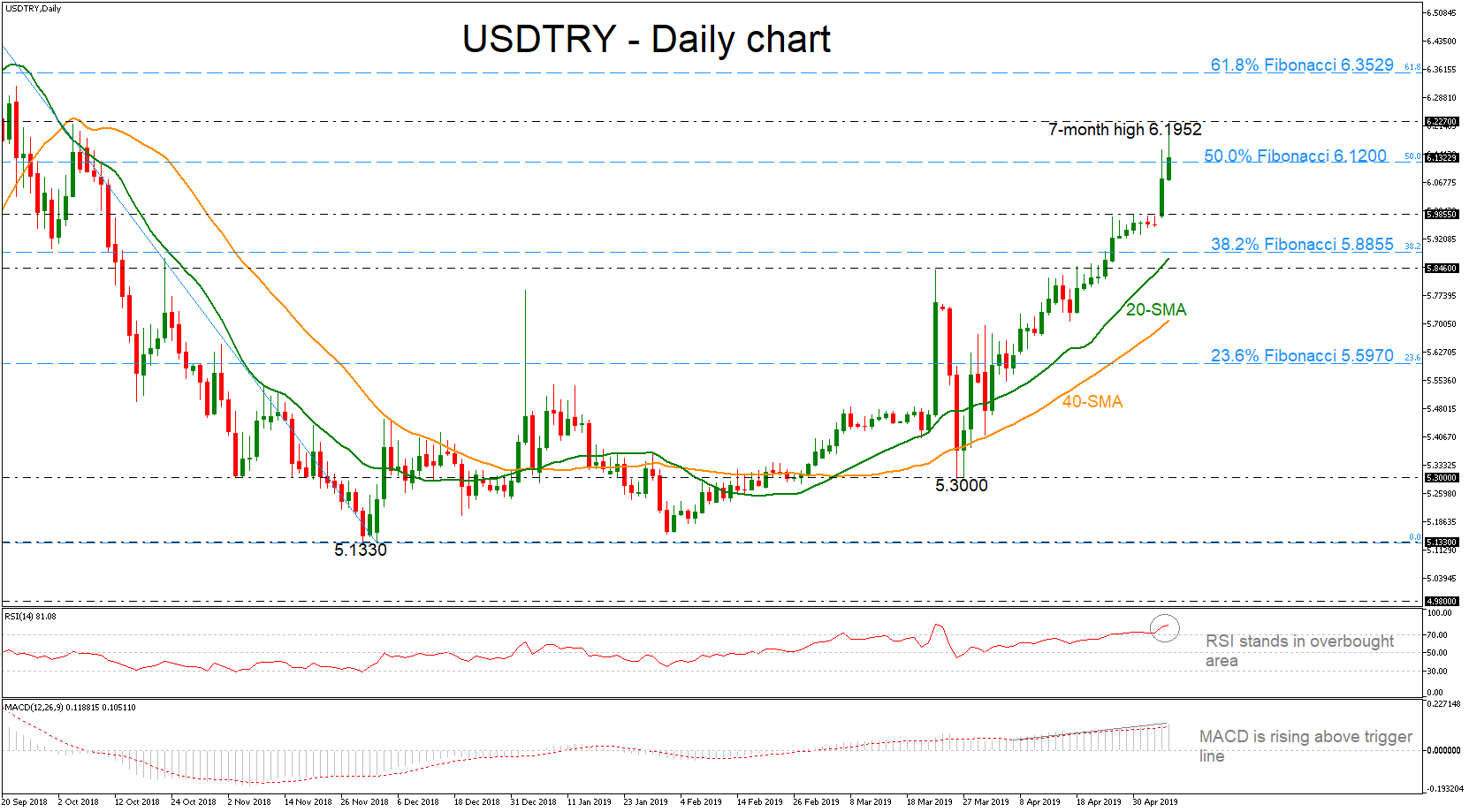USD/TRY 07/05/19 | EconAlerts