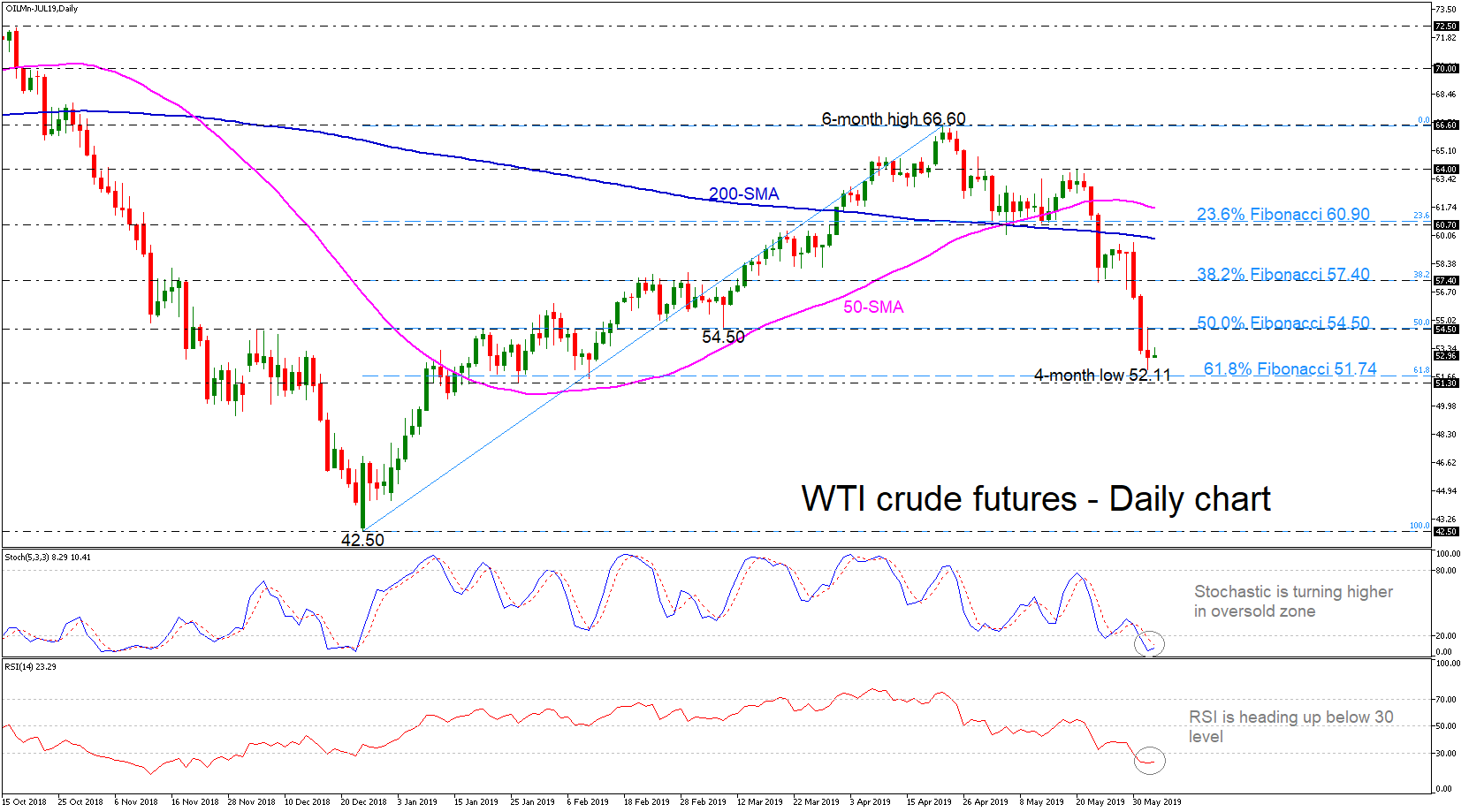 Technical Analysis – WTI futures hover above 4-month lows   Econ Alerts