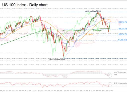 Technical Analysis – NASDAQ within a long-term ascending