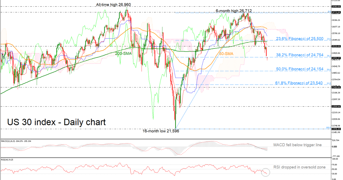 Technical Analysis – Dow Jones 30 opens with a gap down